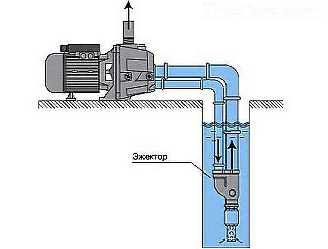 Схема рециркуляционного движения воды через внешний эжектор