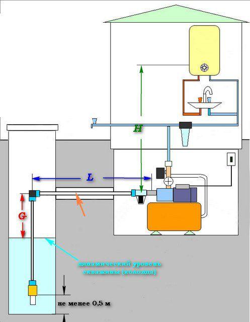 Место насосной станции в водопроводной системе частного дома
