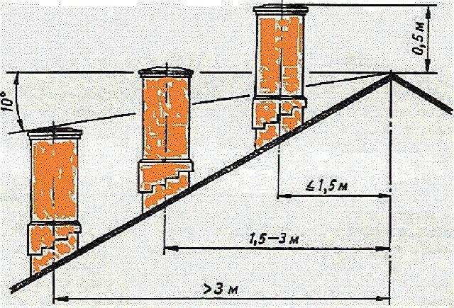 Схема правильного расположения трубы относительно конька кровли