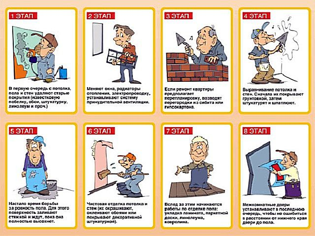Схема-комикс, наглядно демонстрирующая этапы проведения ремонта