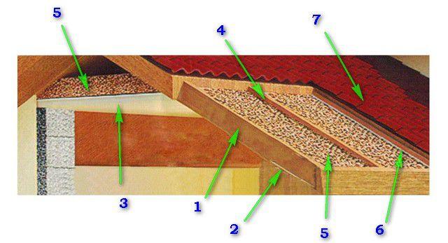 Схема утепления скатной кровли и потолка мансарды вермикулитом
