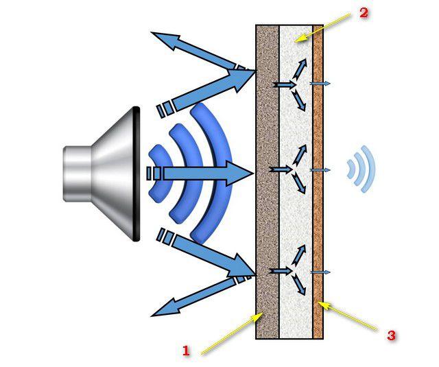 """Принцип """"работы"""" многослойной звукоизоляционной  конструкции"""