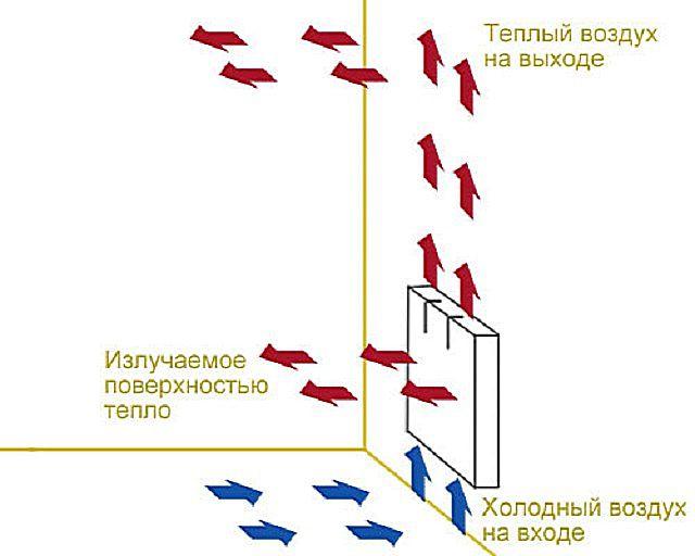 Два принципа передачи тепла от алюминиевых радиаторов