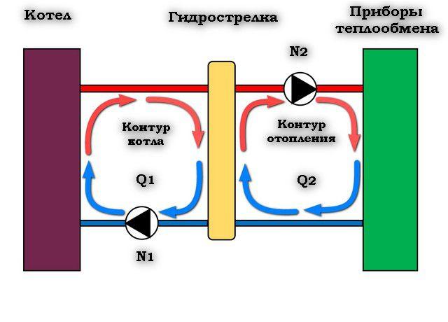 По сути, система разделяется на малый контур котла и большой - с приборами теплообмена.