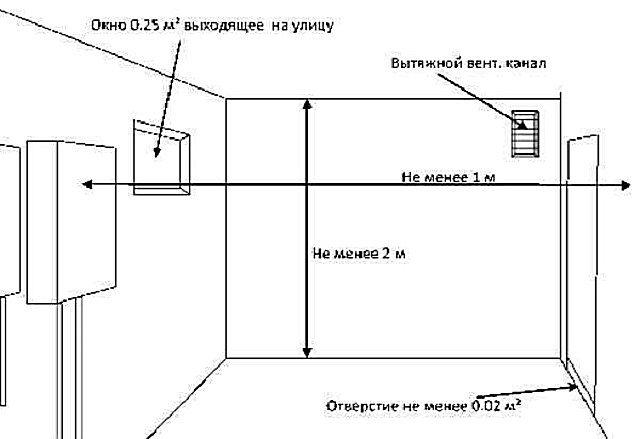 Основные параметры естественной вентиляции котельной