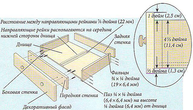 Чертеж №5 - сборка выдвижных ящиков комода.
