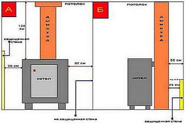 Напольный котел должен устанавливаться на определенном расстоянии от стен