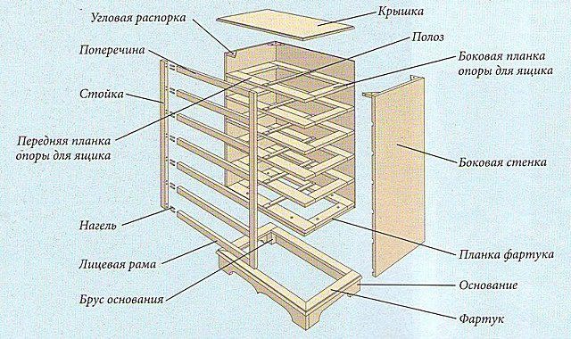 Чертеж № 1 – общая конструкция комода.