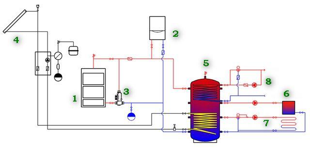 Пример системы  с несколькими источниками тепла и различными контурами отопления и ГВС