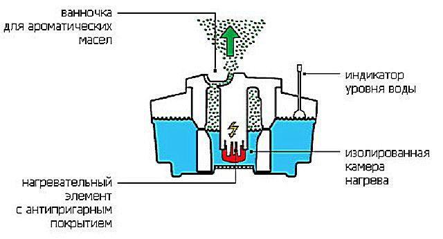 Схема работы парового увлажнителя-очистителя