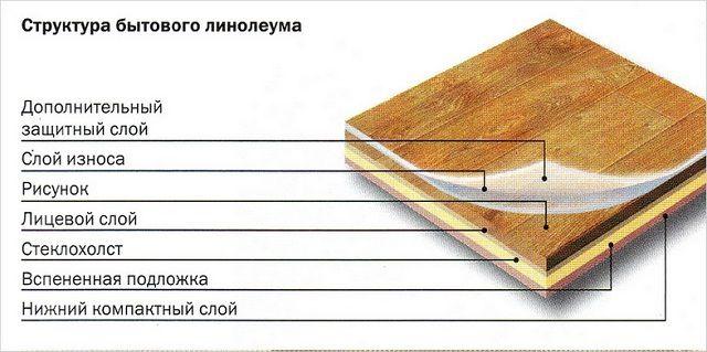 Схема строения многослойного ПВХ-линолеума