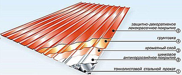 Примерная схема защитных полимерных слоев, которые накладываются на оцинкованный металлический лист.