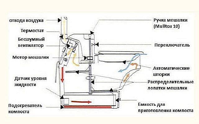 Схема электрического биотуалета с принудительным отводом газов и перемешиванием отходов