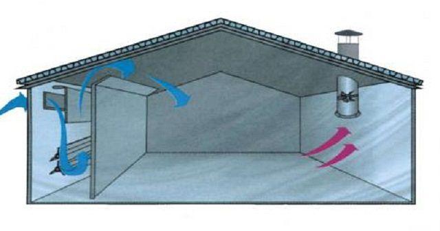 Система поперечной вентиляции с подогревом воздуха
