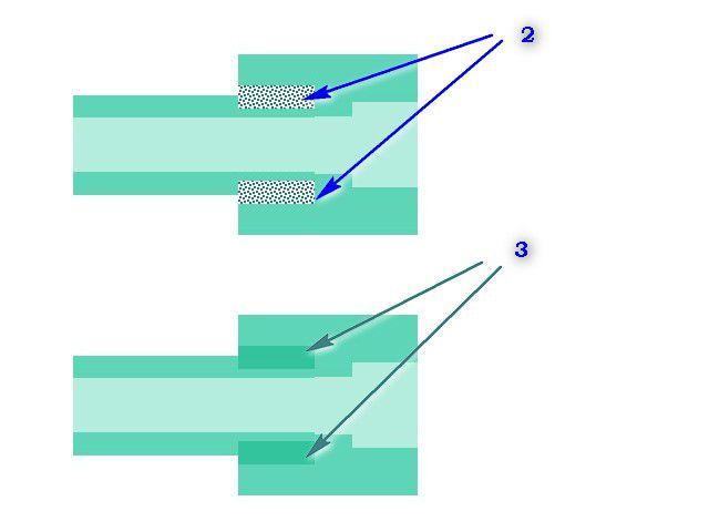 Образование зон взаимопроникновения расплавленного полипропилена (поз. 2) и их полимеризация (поз. 3). Приложения больших физических усилий — не требуется.