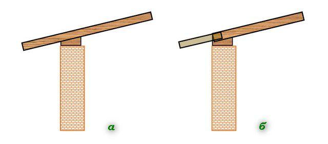 Варианты организации бокового свеса кровли – за счет удлинения стропила (а) и путем наращивания длины кобылками (б)