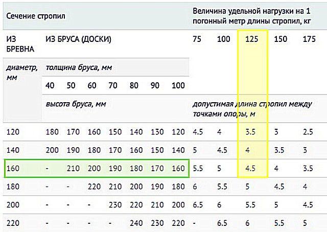 Пример использования таблицы для определения сечения стропил