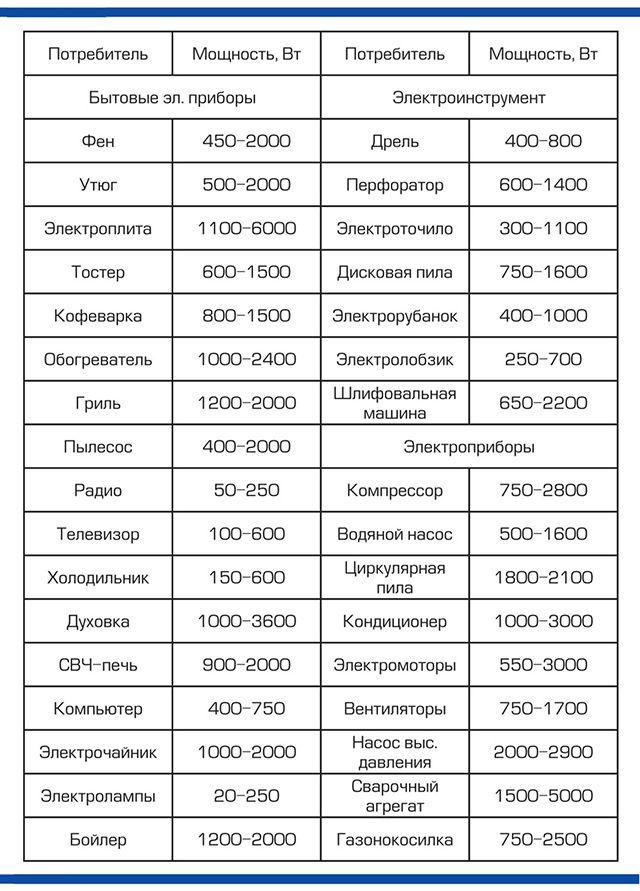 Примерные мощности основных электроприборов