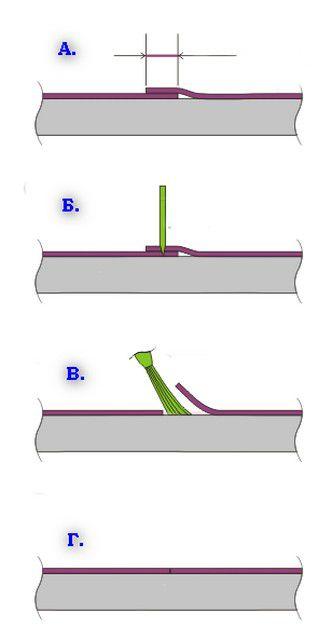 Принцип подгонки нахлестов полотен обоев