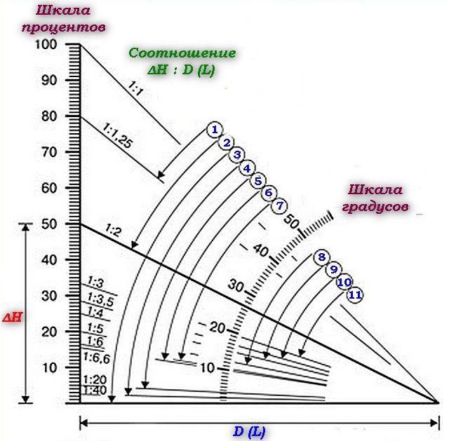 Диаграмма зависимости угла ската от линейных размеров, допустимые виды кровельного покрытия