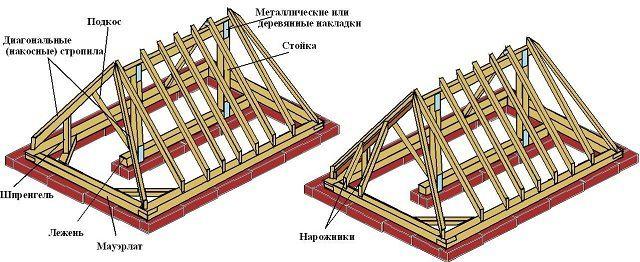 Вальмовая система крыши, опирающаяся на капитальную перегородку по центру здания