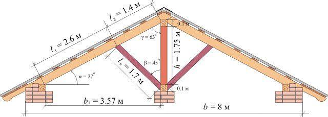 Пример расположения крепежных и подпорных элементов в двускатной наслонной конструкции.