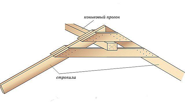 Жесткое защемление конькового прогона между двумя накладками – затяжками