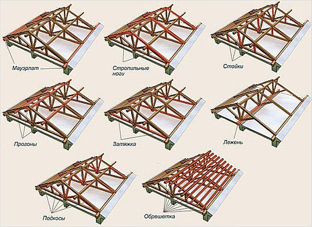 На схеме хорошо подчёркнуты основные элементы двускатной крыши