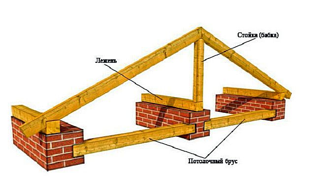 Лежень располагается снизу параллельно коньку и служит опорой для стоек или подкосов