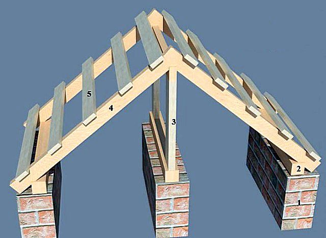 Двускатная стропильная система наслонного типа опирается на внутреннюю стену здания