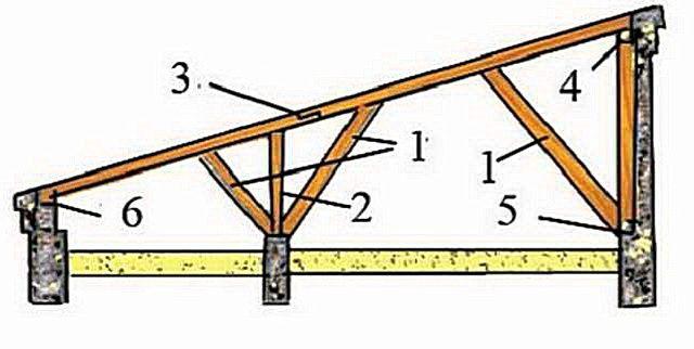 Основные элементы стропильной конструкции односкатной крыши