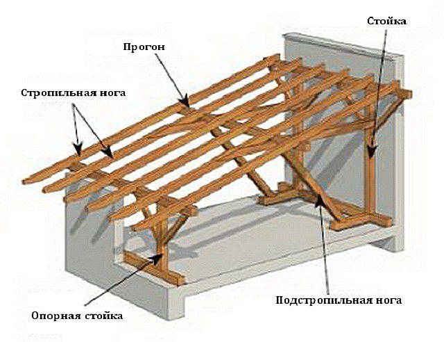 Усиление стропил односкатной крыши стойками и подстропильными ногами