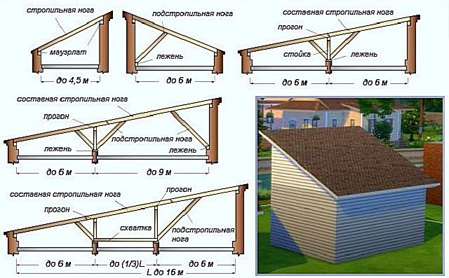 Зависимость сложности стропильной системы односкатной крыши от расстояния между несущими стенами