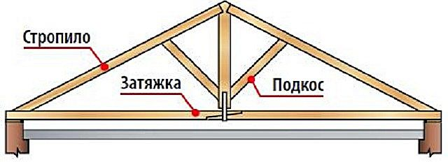 При длинных стропильных ногах ил следует усилить снизу подкосами.