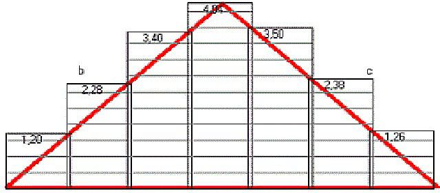 Покрывать металлочерепицей треугольные скаты крыш – невыгодно, так как неминуемо образуется большое количество отходов
