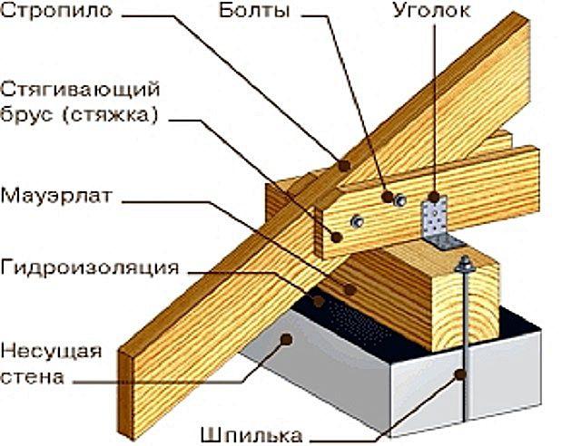 Соединительный узел на мауэрлате – стропильная нога и стяжки
