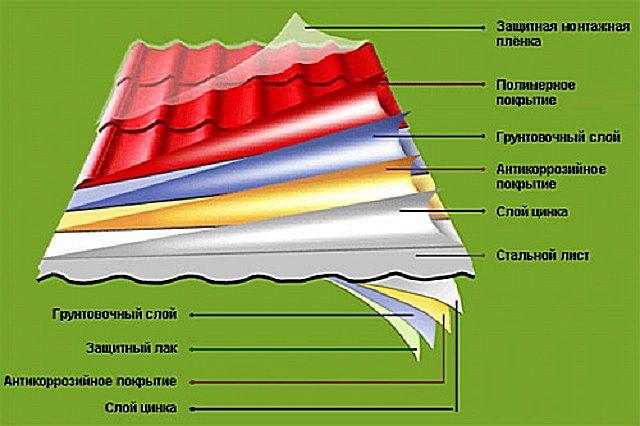 Структурное строение качественной металлочерепицы