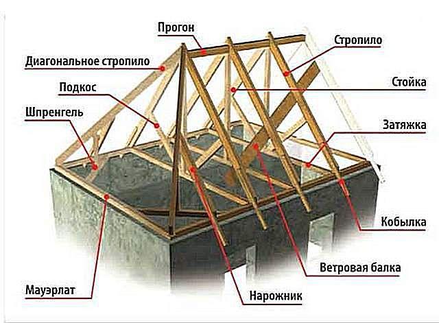 Примерная схема конструкции вальмовой стропильной системы.