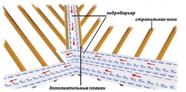 Последовательность гидроизоляции скатов кровли в районе ендовы