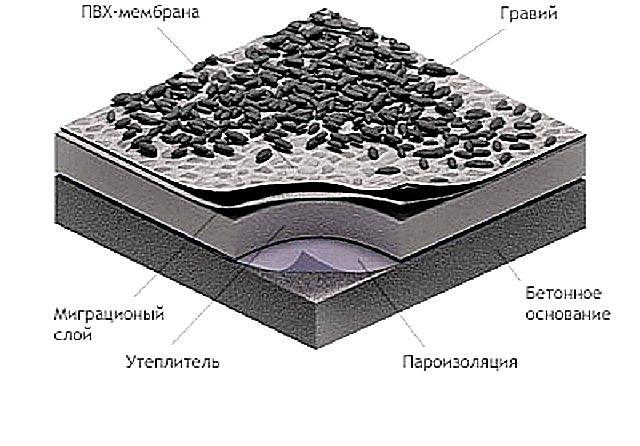 Примерный принцип балластного крепления кровельного рулонного материала