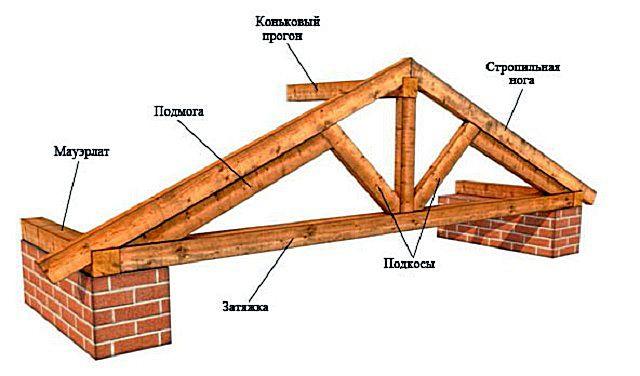Основные элементы стропильной системы скатной крыши