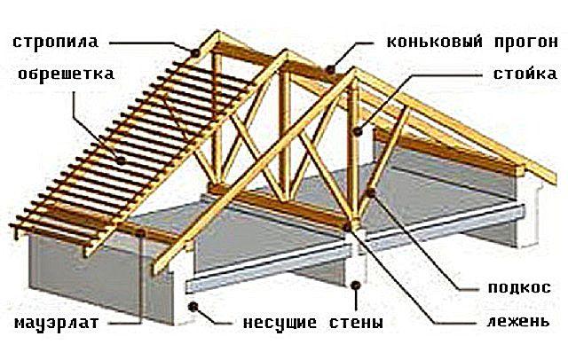 Элементы усиления при наслонной стропильной системе