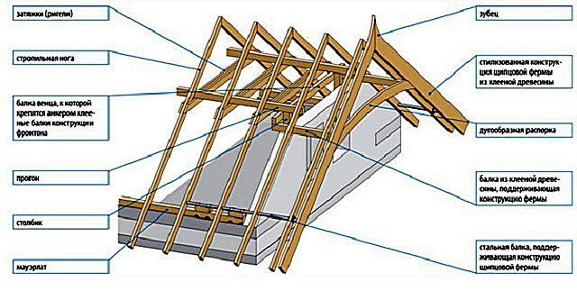 Схема стропильной системы с деревянным мауэрлатом, усиленным стальной трубой (балкой)