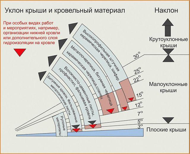 Представленная диаграмма поможет определиться с соотношением крутизны скатов и планируемого кровельного материала