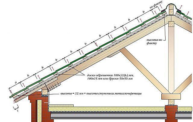 Размерная схема обрешетки для металлочерепицы (параметры приведены в таблице ниже)