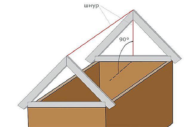 Протянутый между двумя вершинами противоположных ферм шнур становится ориентиром для установки остальных стропильных пар.