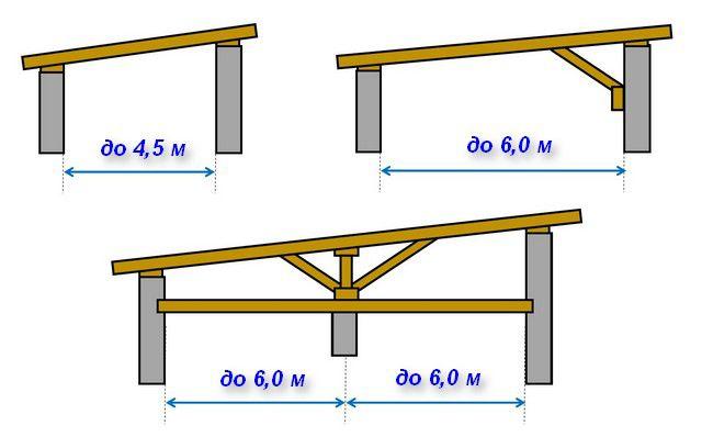 По мере удлинения стропильных ног усложняется и сама конструкция системы
