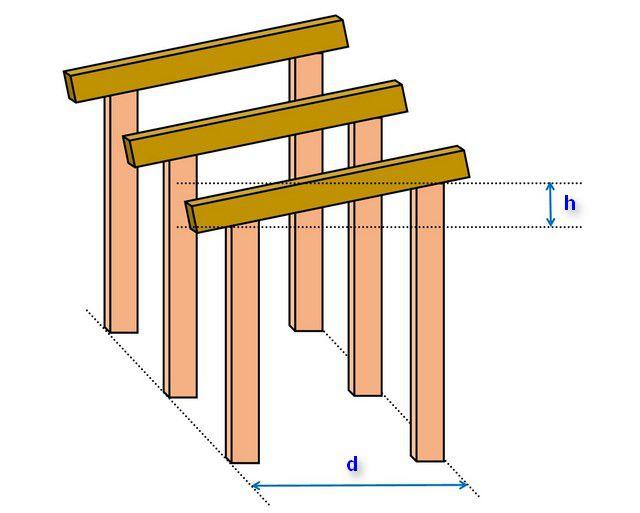 При строительстве здания по каркасному принципу стойки с одной стороны сразу же делаются выше – для обеспечения уклона стропил.