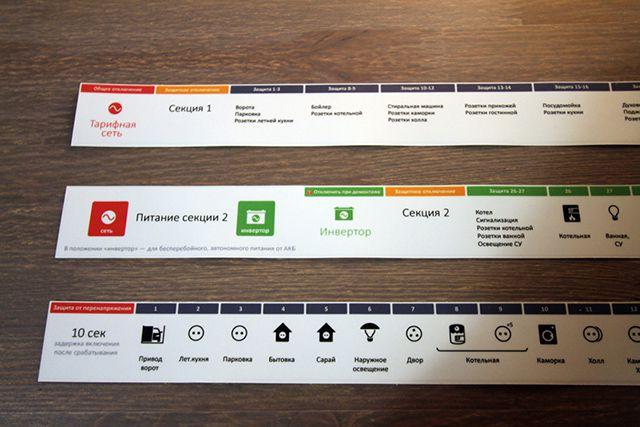 Пример самостоятельно выполненной маркировки модульных устройств