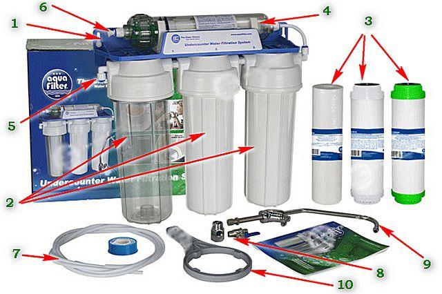 Базовое устройство фильтра для воды под мойку